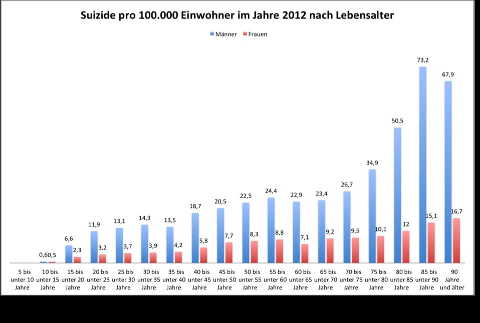 selbstmord liebeskummer